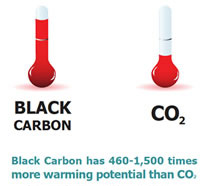 Comparison of Black Carbon to CO2