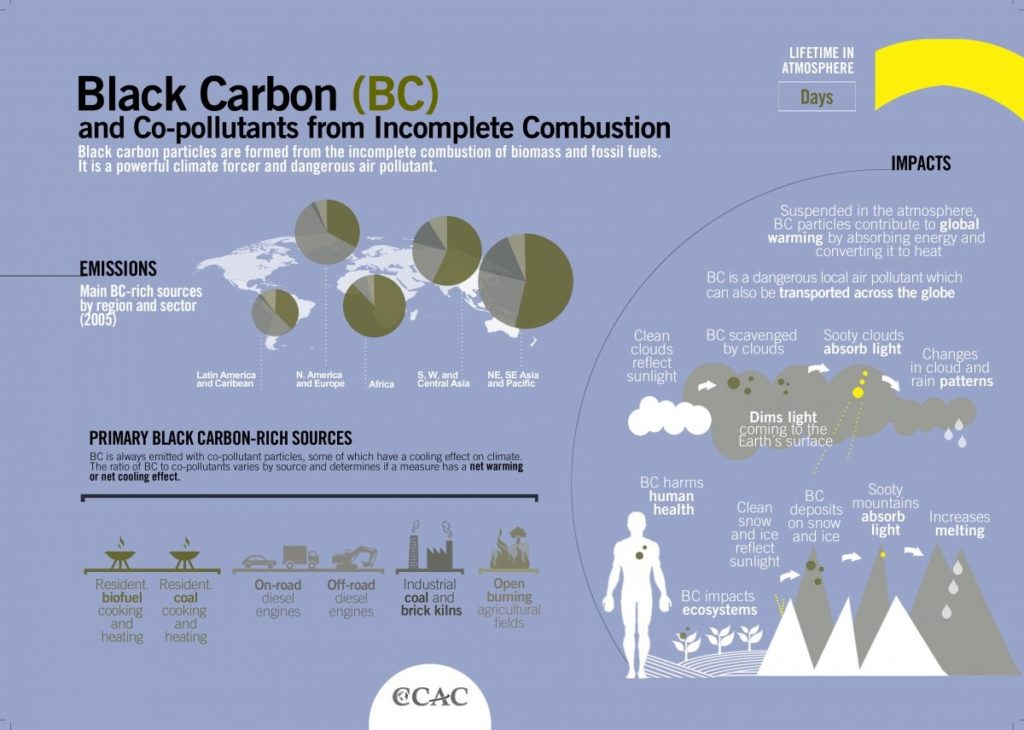 Black Carbon & Co-pollutants from incomplete Combustion