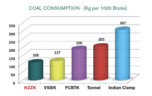 HZZK Coal Consumption Comparison