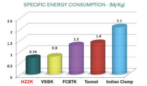 HZZK Specific Energy Consumption Comparison